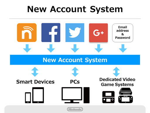 new-account-system-nintendo-nat-games