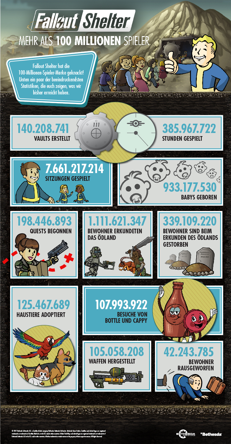 fallout-shelter-100-million-user-infographic-nat-games