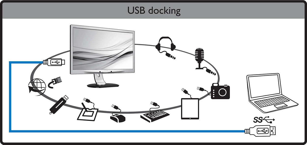 Das USB-Dock System verspricht das ihr auf am Monitor angeschlossen Geräte zugreifen könnt.