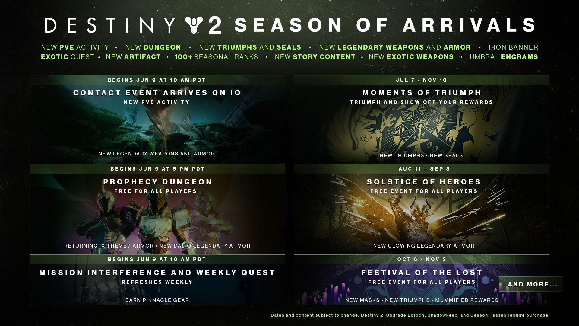 Destiny 2 Saison der Ankunft Roadmap